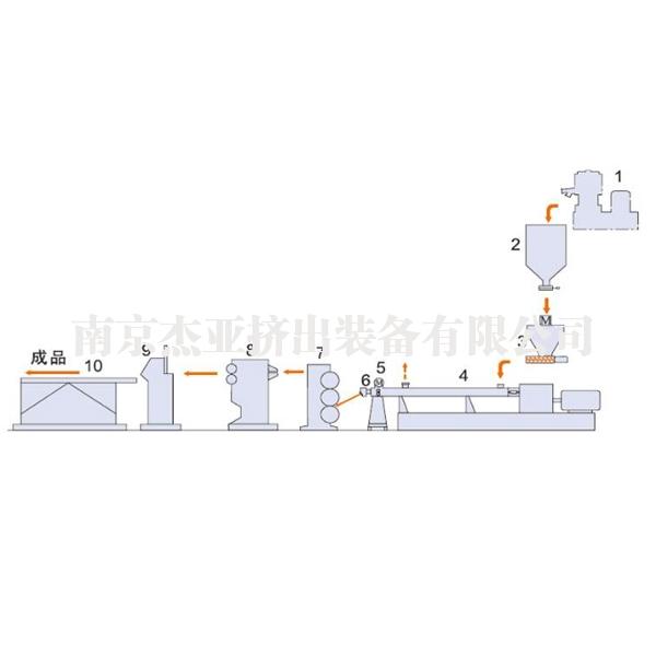 熔体泵一步法挤出成型机组