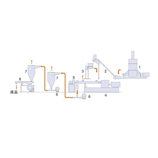 捏炼机+挤出机连续造粒装置