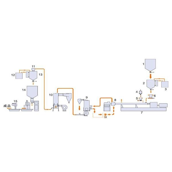 硅烷交联电缆料/管材料成套生产线